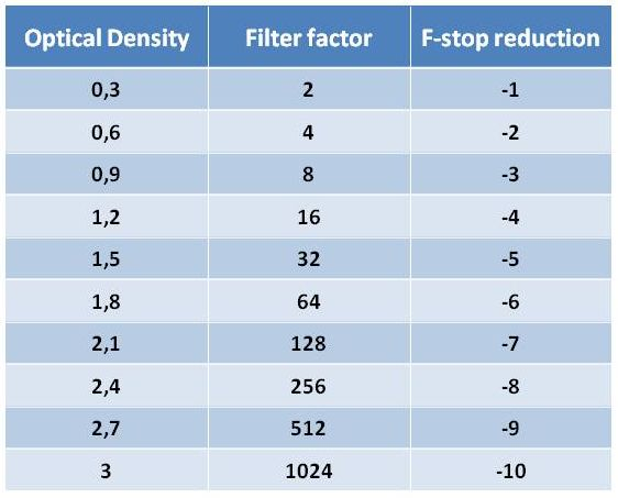 Filter factor, optical density & f-stop reduction table