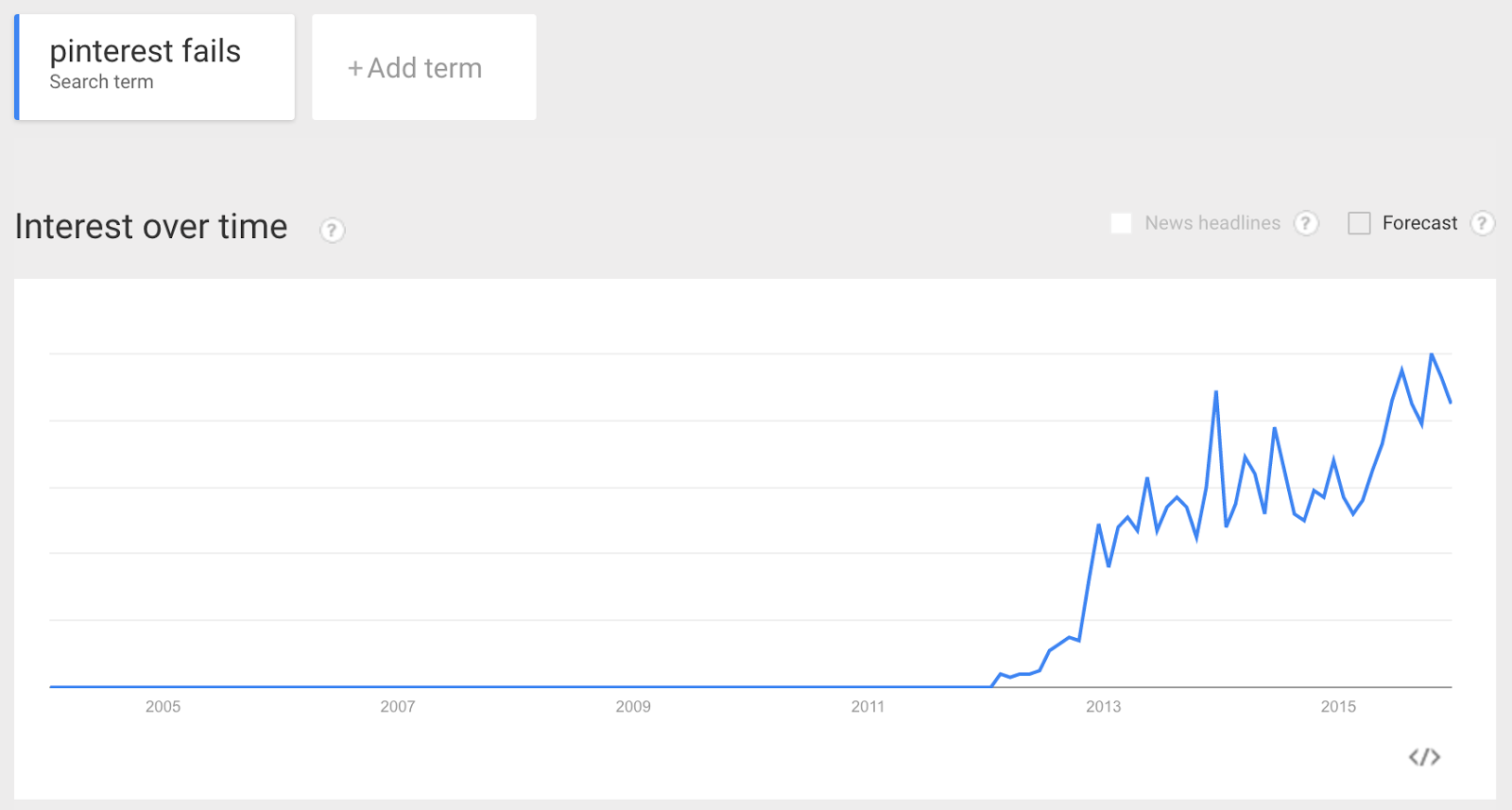 "Google Trends - ""Pinterest Fails"". Worldwide, 2005 - 2015."